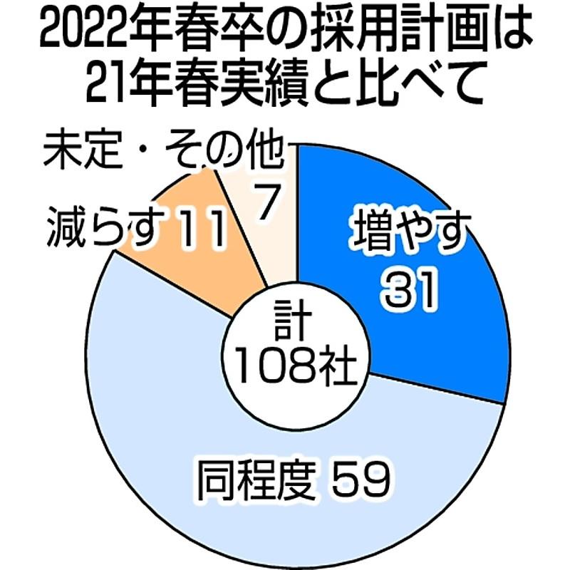 22年春新卒採用 県内企業3割「増やす」 主要108社アンケート