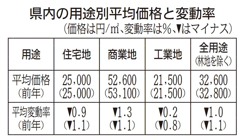 長野県基準地価 白馬村商業地、全国9位の上昇率 軽井沢は全地点上昇